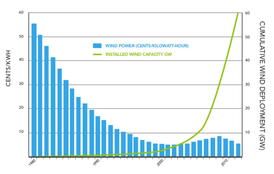Declining Cost of Wind Energy Over Time